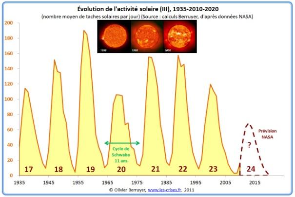 Evolution activité solaire