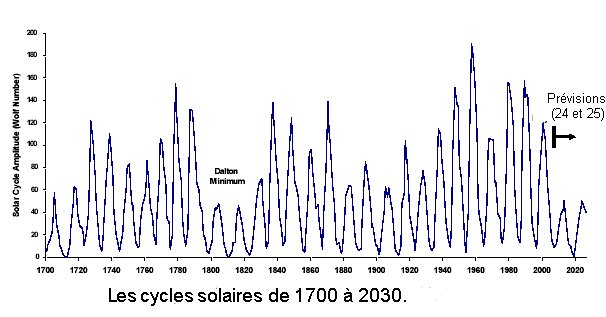 cycles2030